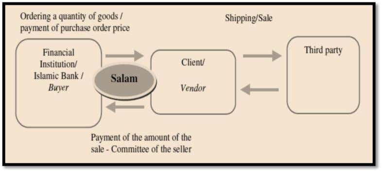 Figure 5 -- Salam transaction The quality and quantities of the goods to be sold,