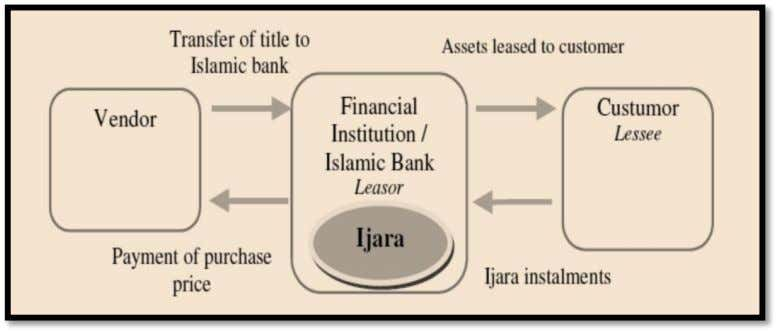 it is responsible for maintenance and insurance. Figure 6 -- Pure Ijarah transaction 2 4 The