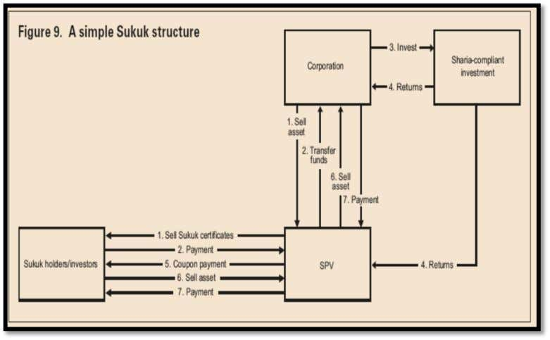 offer does not exposure investors to investment risk. Figure 9 -- Simple Sukuk Structure Sukuk always