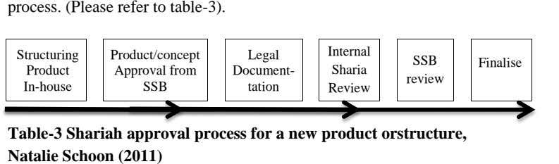 process. (Please refer to table-3). Internal Structuring Product/concept Legal SSB Finalise Product Approval from
