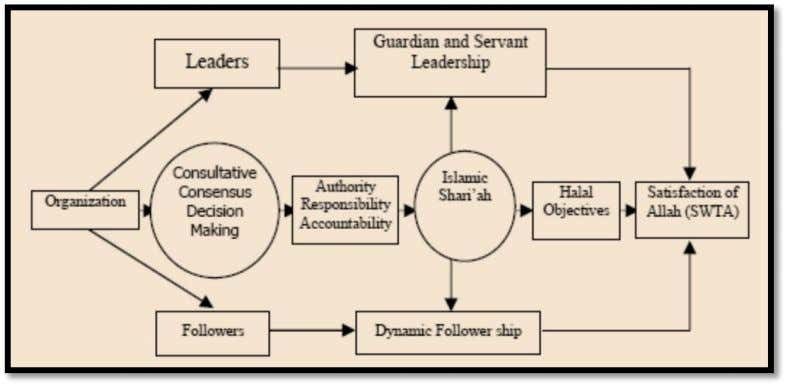 it is rationally justified to develop the following model. Figure 13 -- Model of Managerial Leadership