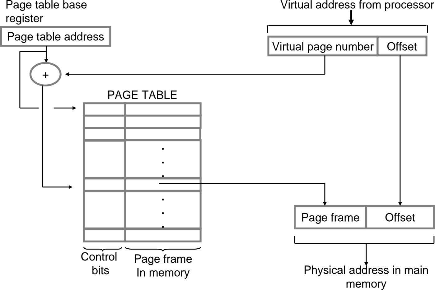 Page table base register Virtual address from processor Page table address Virtual page number Offset