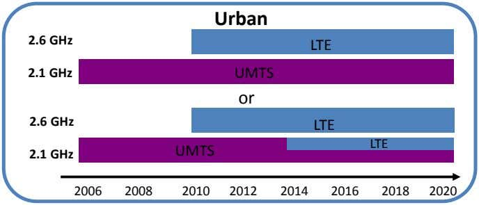 Urban 2.6 GHz LTE 2.1 GHz UMTS or 2.6 GHz LTE LTE UMTS 2.1 GHz