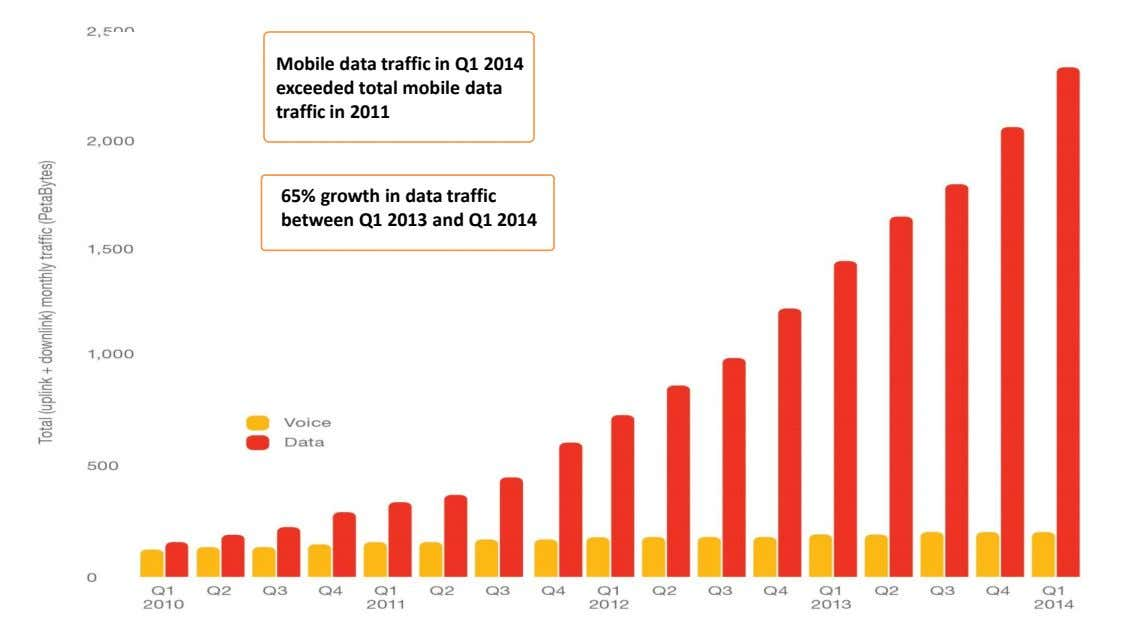 Global Traffic in Mobile Networks Mobile Comm Professionals, Inc. Data traffic doubled between Q1 2012 and