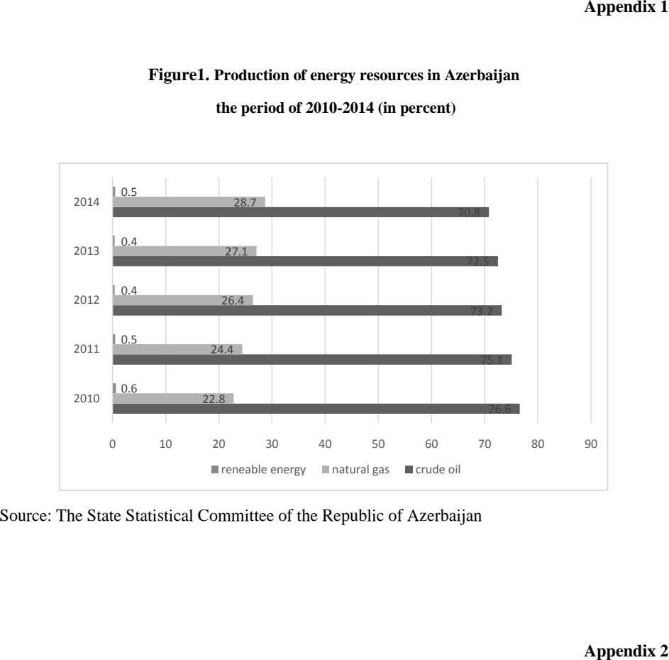 Appendix 1 Figure1. Production of energy resources in Azerbaijan the period of 2010-2014 (in percent) 0.5