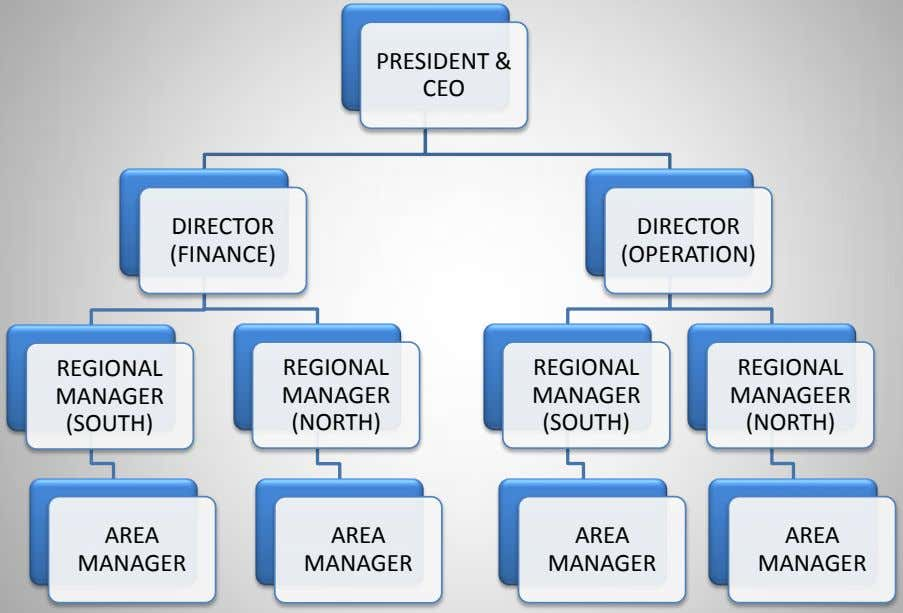 PRESIDENT & CEO DIRECTOR DIRECTOR (FINANCE) (OPERATION) REGIONAL REGIONAL REGIONAL REGIONAL MANAGER MANAGER