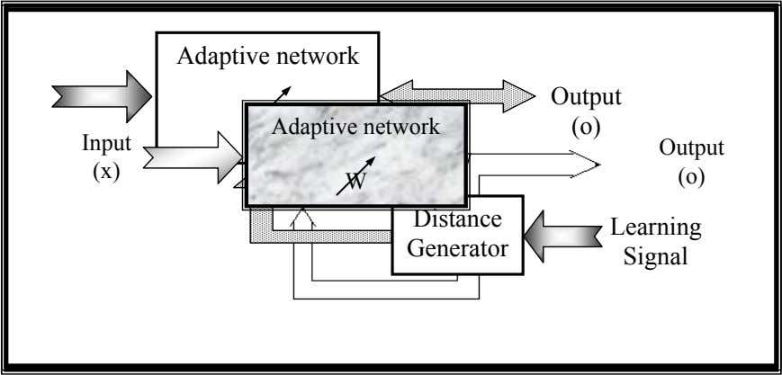 Adaptive network Output W Adaptive network Input (o) Output (x) (o) W Distance Learning Generator