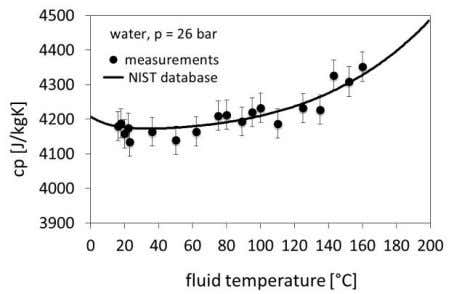 (1976) who as well made experiments with flow calorimeters. Figure 2: Isobaric heat capacity of deionized