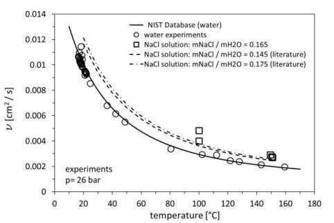 Schröder et al. Figure 4: Kinematic viscosity of deionized and degassed water at 26 bar and