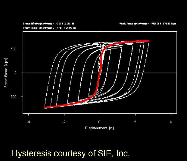 Hysteresis courtesy of SIE, Inc.