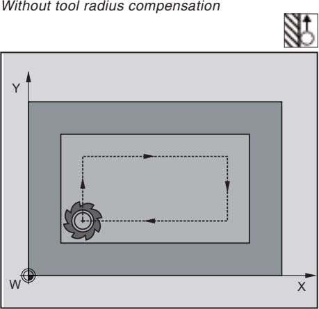 Without tool radius compensation Y W X
