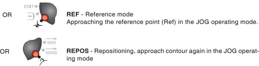 OR REF - Reference mode Approaching the reference point (Ref) in the JOG operating mode.