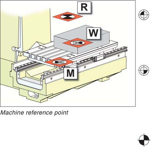R W M Machine reference point