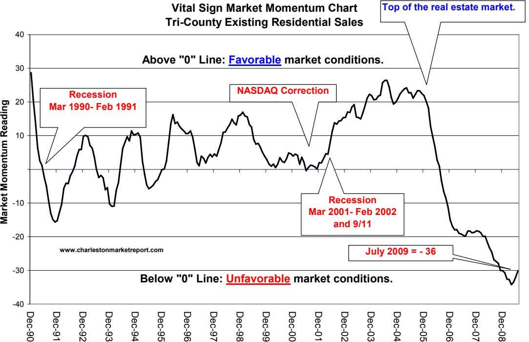 Top of the real estate market. Dec-08 Vital Sign Market Momentum Chart Tri-County Existing Residential