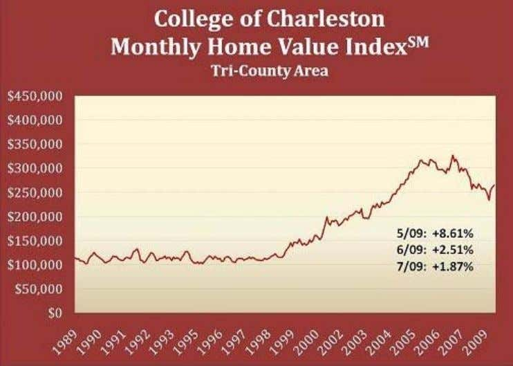 index value was +2.51% in June 2009 and +8.61 in May 2009. Source: Carter Real Estate
