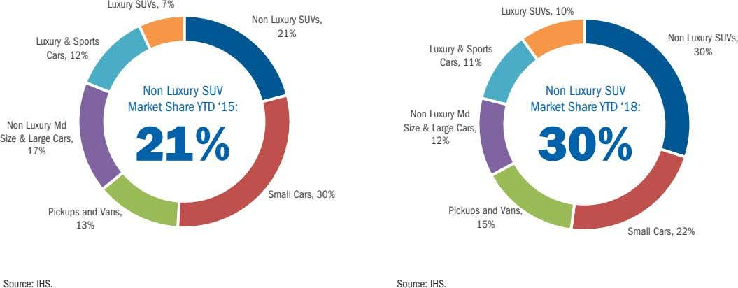 Luxury SUVs, 7% Luxury SUVs, 10% Non Luxury SUVs, 21% Non Luxury SUVs, Luxury &