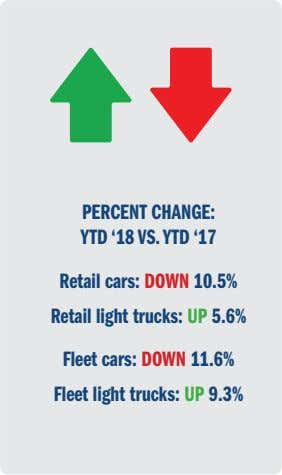 PERCENT CHANGE: YTD '18 VS. YTD '17 Retail cars: DOWN 10.5% Retail light trucks: UP