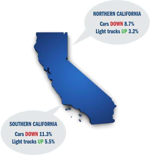 NORTHERN CALIFORNIA Cars DOWN 8.7% Light trucks UP 3.2% SOUTHERN CALIFORNIA Cars DOWN 11.3% Light