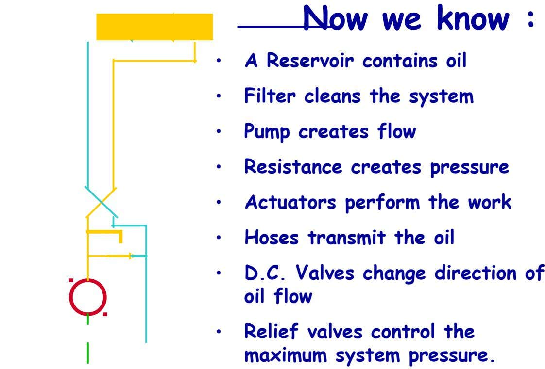Actuator Now we know : • A Reservoir contains oil • Filter cleans the system •