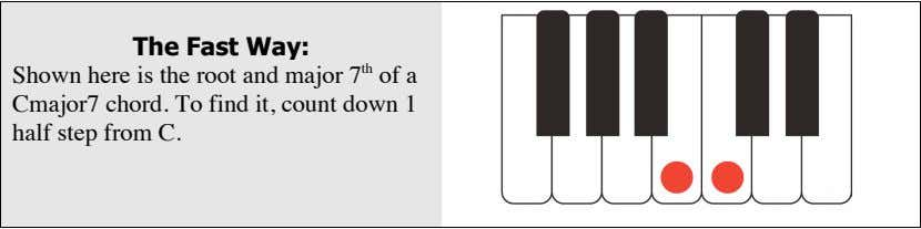 The Fast Way: Shown here is the root and major 7 th of a Cmajor7