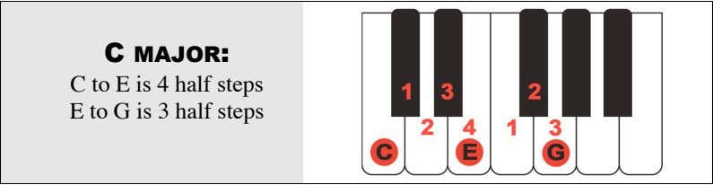 C MAJOR: C to E is 4 half steps E to G is 3 half