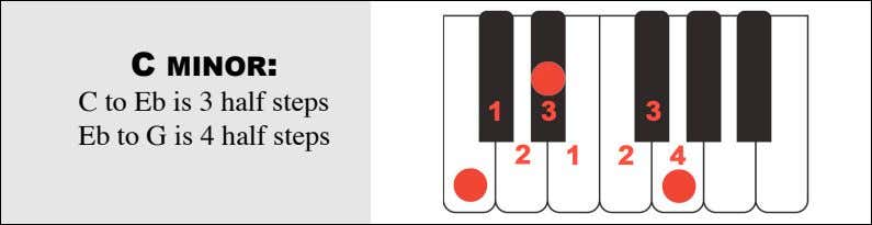 C MINOR: C to Eb is 3 half steps Eb to G is 4 half