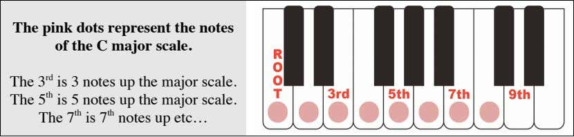 The pink dots represent the notes of the C major scale. The 3 rd is