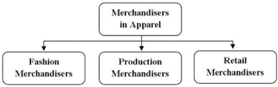 into three broad categories as shown in Figure 1.3 . Figure 1.3  Types of merchandising process