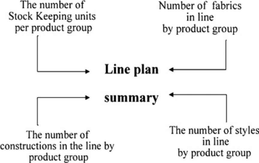 line planning process summary were provided in Figure 2.2 . Figure 2.2  Basic elements of line