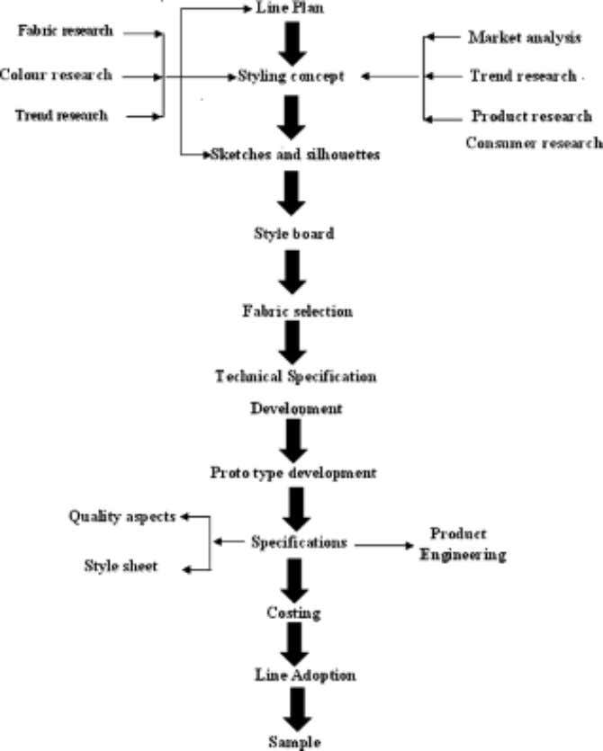 in life style, technological developments, media and retailing. Figure 2.3  Process flow of a line development