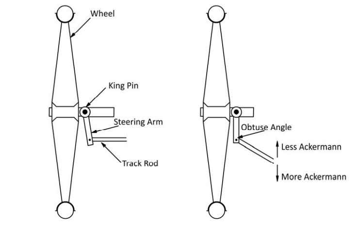 the steering rods to the middle of the rear axle or by making the steering arm/track