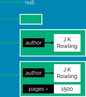 null J K author Rowling J K author Rowling pages = 1500