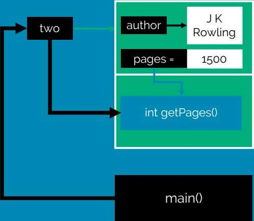 J K author two Rowling pages = 1500 int getPages() main()