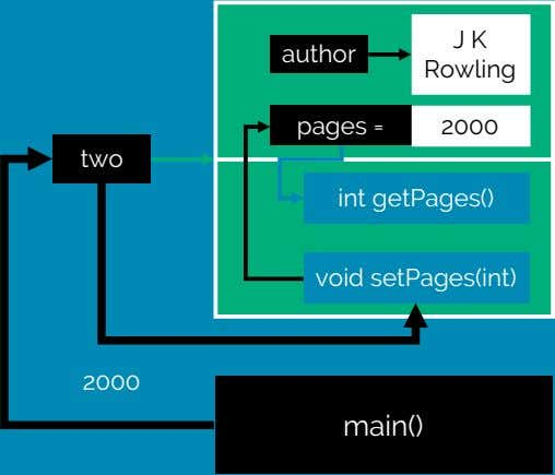 J K author Rowling pages = 2000 two int getPages() void setPages(int) 2000 main()