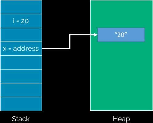 "i = 20 ""20"" x = address Stack Heap"