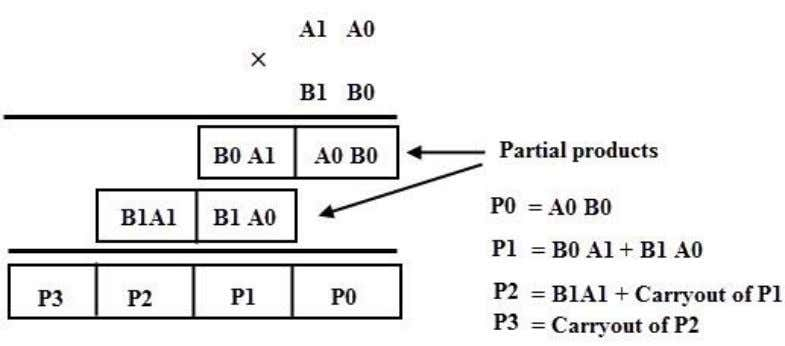 the multiplication process of two 2 bit binary numbers . The first partial product is obtained