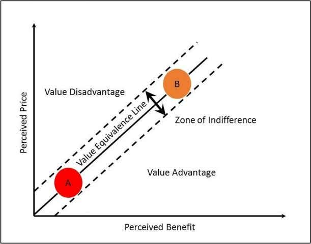 perceived benefit on the horizontal axis (y). (See Graph 1.) Graph 1. Price-to-Benefit Map (Smith, 2012)