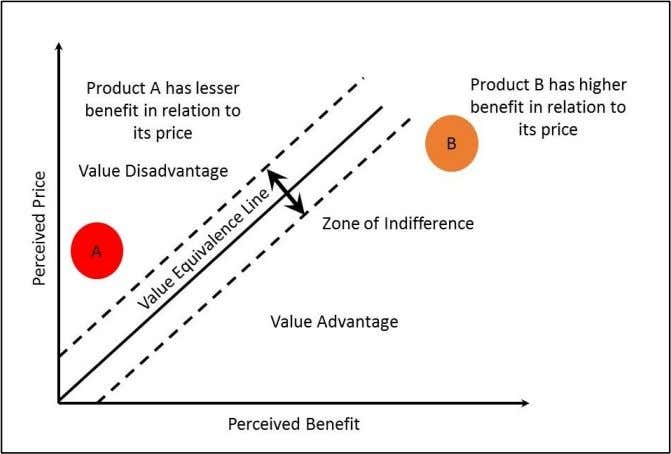 misaligning the products in terms of price and benefits. Graph 2. Value Advantage and Value Disadvantage