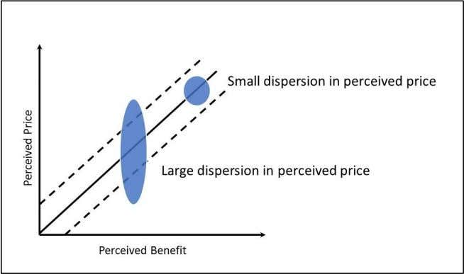 discounts also results to dispersion of the perceived price. Graph 3. Dispersion on the Perceived Price