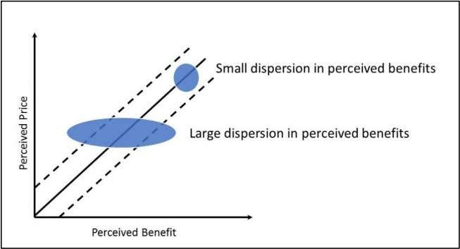 promotions fail to communicate the benefits of a product. Graph 4. Dispersion on the Perceived Benefits