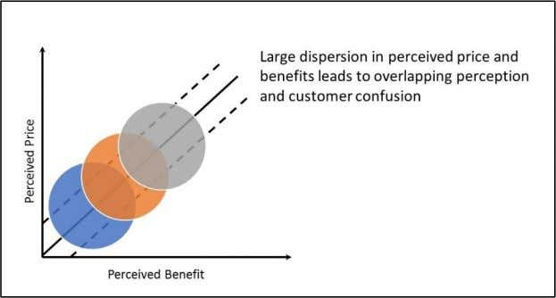 and large dispersion denotes overlapping perceptions. Graph 5. Dispersion of Perceived Benefits and Price (Smith,