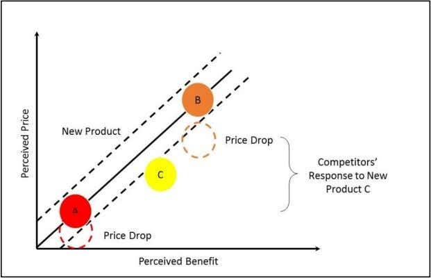 their prices in response to the low priced new product. Graph 7. Price Penetration Positioning (Smith,