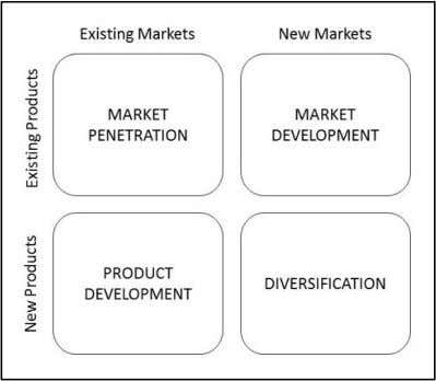 and existing products and markets comprising of four stages. Figure 3. Ansoff Product and Market Growth