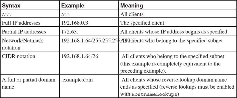 Syntax Example Meaning ALL ALL All clients Full IP addresses 192.168.0.3 The specified client Partial