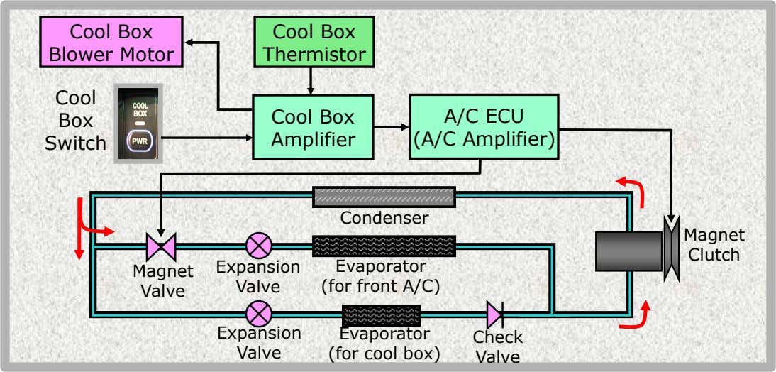 Body Electrical -Q -V -_  Air Conditioner • Cool Box – System diagram Cool Box