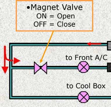 to Cool Box to Front A/C •Magnet Valve ON = Open OFF = Close