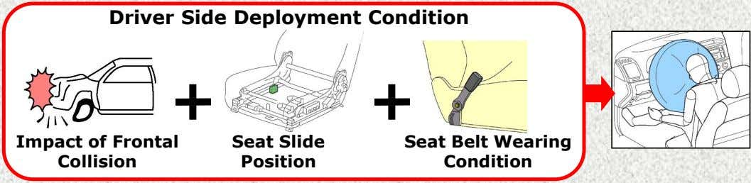 Driver Side Deployment Condition Seat Belt Wearing Impact of Frontal Seat Slide Condition Collision Position