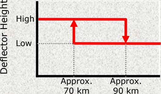 High Low Deflector Height Approx. Approx. 90 km 70 km