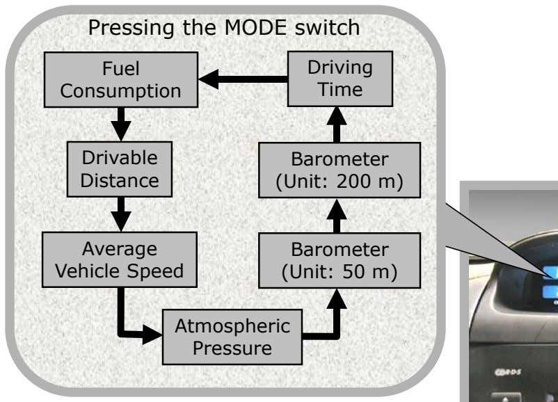Pressing the MODE switch Fuel Driving Consumption Time Drivable Distance Barometer (Unit: 200 m) Average Vehicle