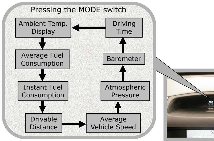 Pressing the MODE switch Ambient Temp. Display Driving Time Average Fuel Barometer Consumption Instant Fuel Consumption